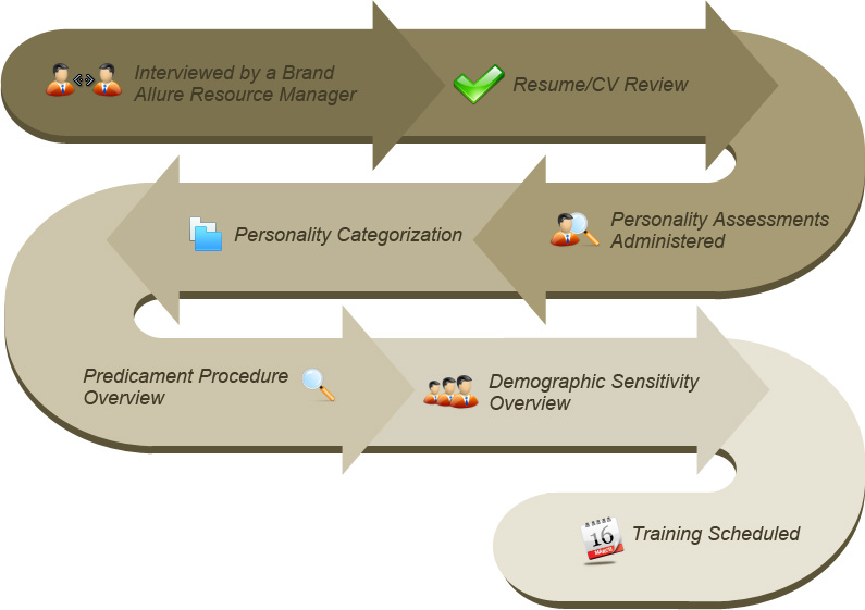 job task analysis and recruitment A task analysis takes the job analysis to a deeper level by further analyzing a task a task analysis provides additional information about the task associated with job duties during task analysis , each task is carefully analyzed to identify component elements and determine performance requirements.